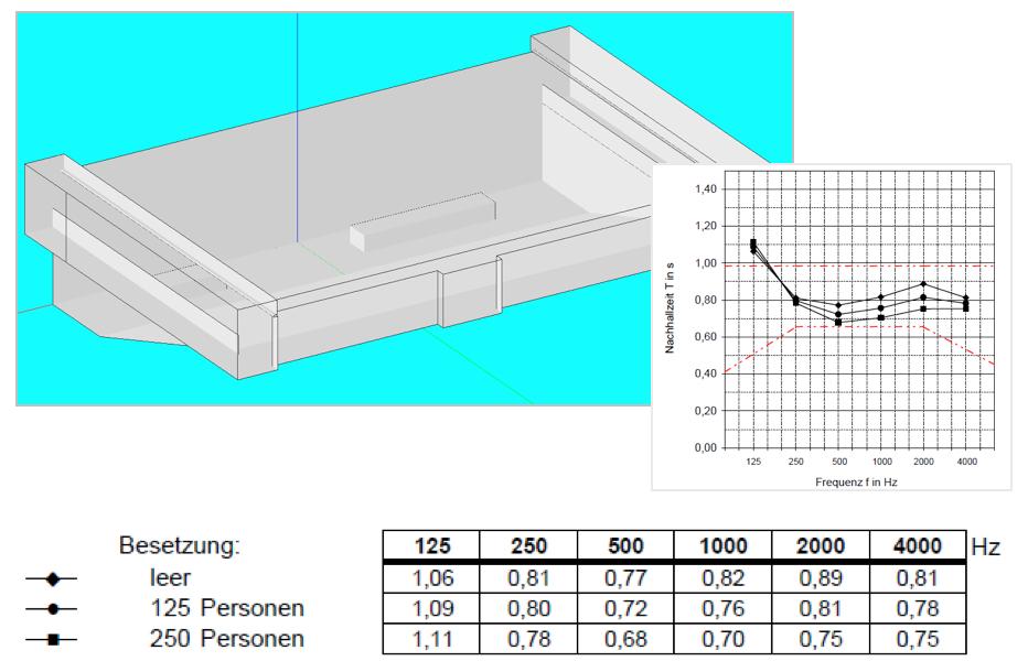 Ansicht eines Raummodells, Volumenkennzahl, Besetzungsgrad Saal, Nachhallkurve, RT 60 Zeit, raumakustische Simulation, Darstellung des Hallverlaufes in Grafik und Tabelle, EASE Simulation, Ulysses Simulation, CATT acoustic Simulation