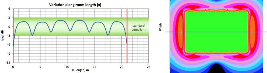 Normen konforme Hörschleife, Standardabweichung DIN EN 60118-4:2015-10